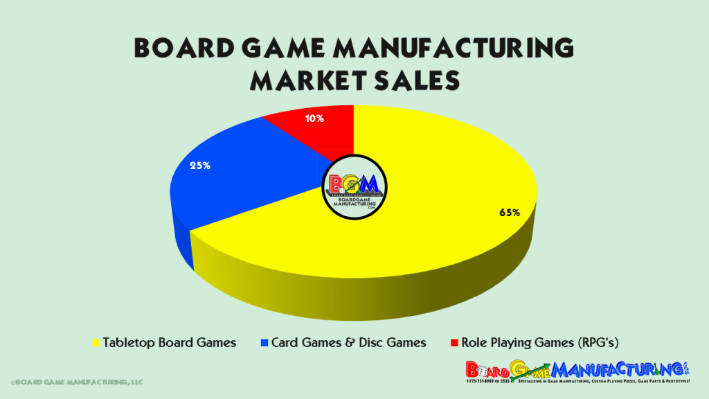 Board Game Manufacturing - Market Sales